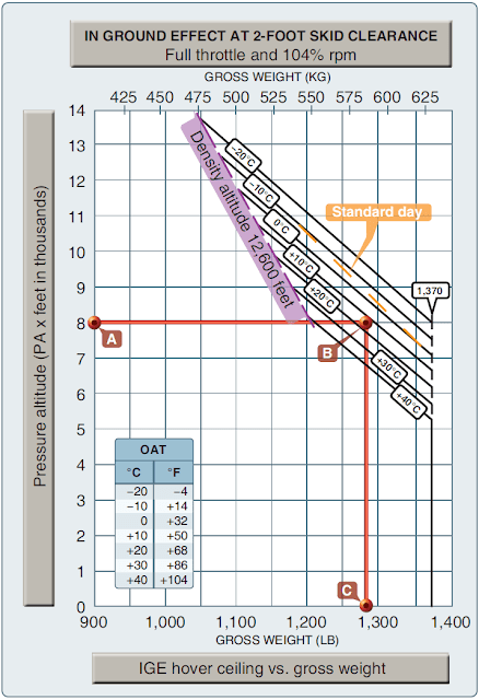 Helicopter Performance Charts