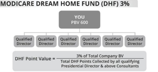 Dream Home Fund