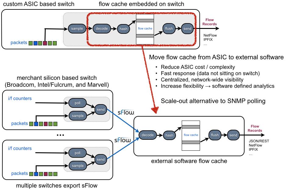 sFlow: Merchant silicon based routing, flow analytics, and