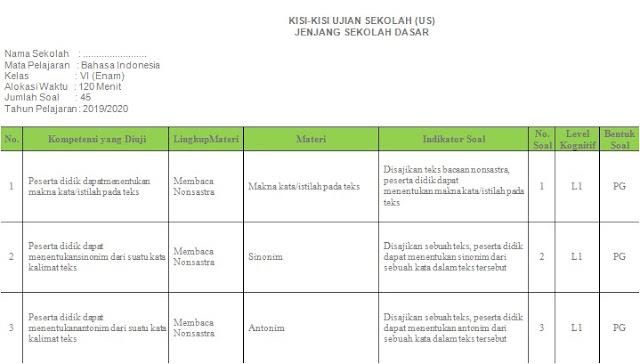 Kisi - Kisi Soal Bahasa Indonesia Ujian Sekolah SD/MI Tahun 2020 - Guru Krebet 3