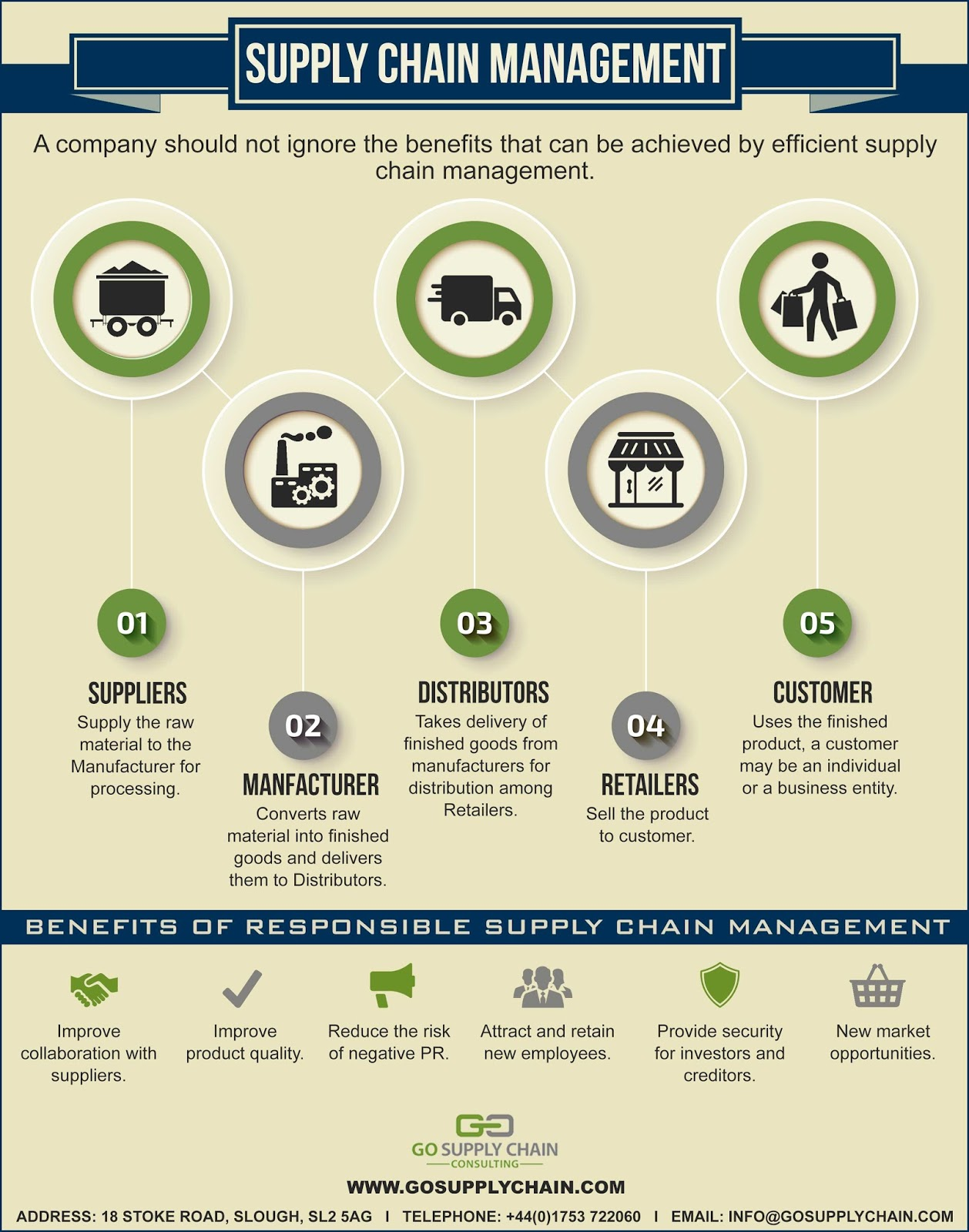 Logistics consultants infographic supply chain management logistics consultants infographic supply chain management malvernweather Image collections