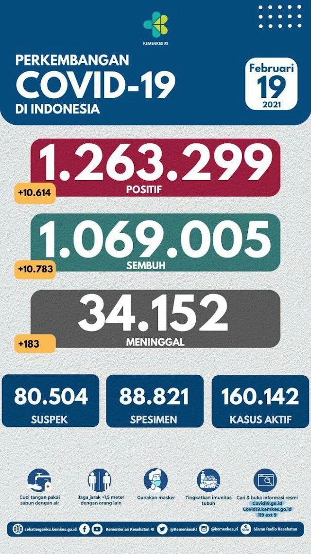 (19 Februari 2021) Jumlah Kasus Covid-19 di Indonesia Pukul 14.00 WIB