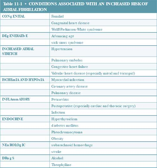 increased risk of atrial fibrillation