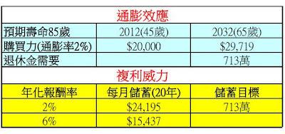 EyeMoney: 【退休規劃】節省年金保費有撇步 香港保險省很多
