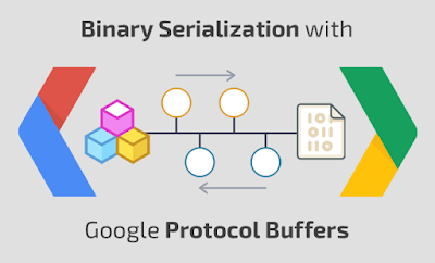 Google protocol buffer and difficult Serialization interview questions and answers