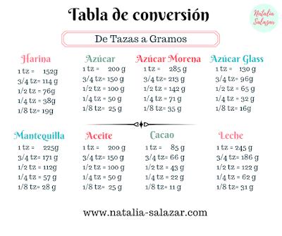 Tabla de conversión Natalia Salazar