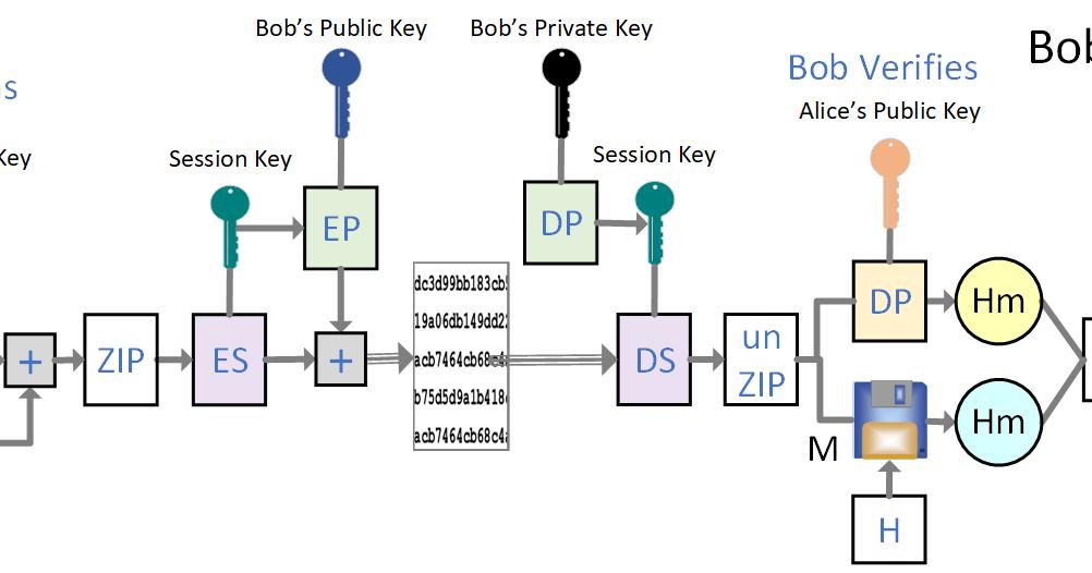 Pneumann Security  Pgp Encryption