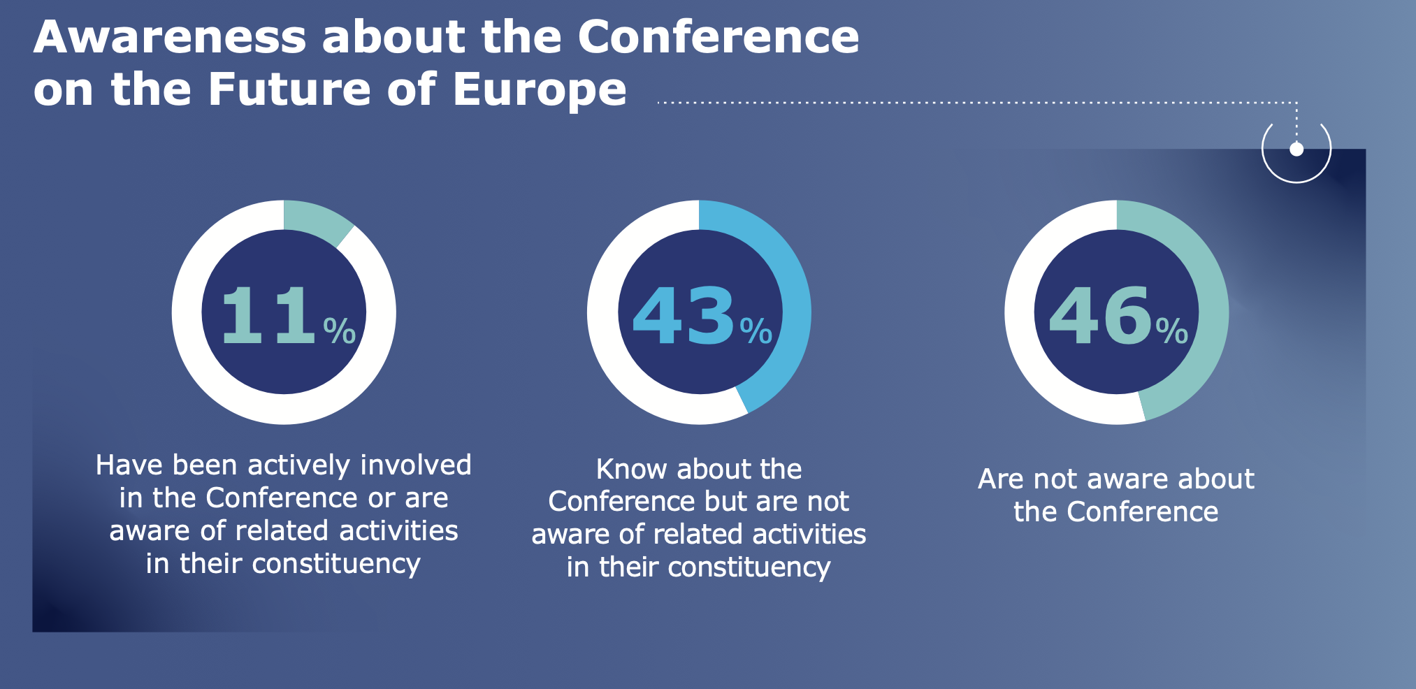Grafische Übersicht über Umfrageergebnisse. Text: Awareness about the Conference on the Future of Europe. 11% have been actively involved in the Conference or are aware of related activities in their constituency. 43% know about the Conference but are not aware of related activities in their constituency. 46% are not aware about the Conference.