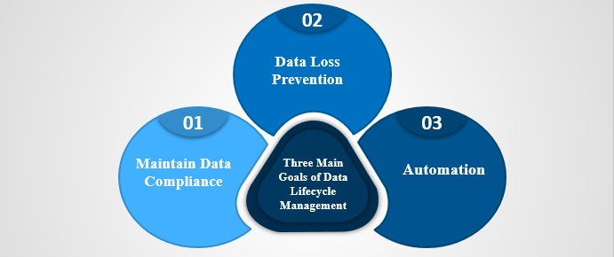 Data life Cycle management