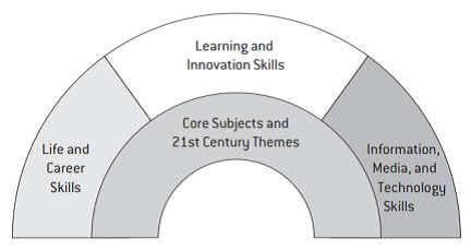 Pelangi Keterampilan Pengetahuan Abad 21