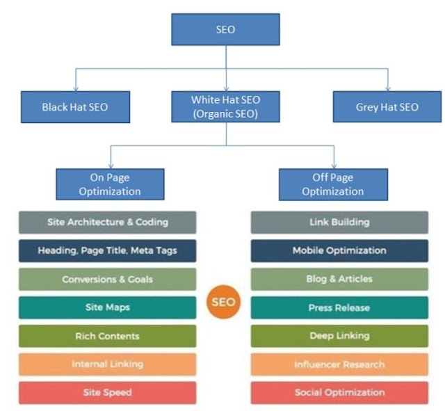 Search Engine Optimization SEO nixatube