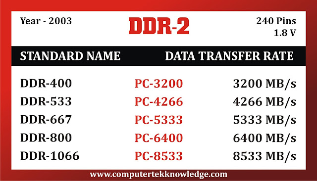 ddr2 ram in hindi