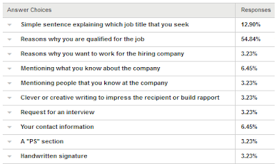 when asked why they include a cover letter respondents replied in a variety of ways including