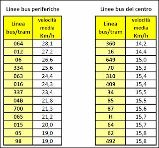 bus periferia - bus centro