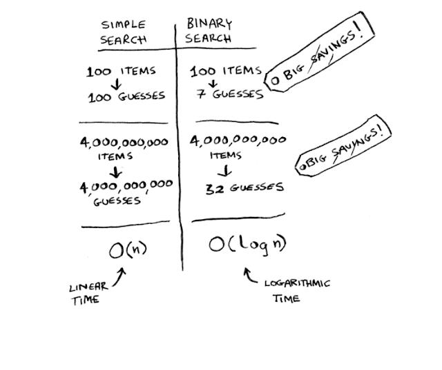 Linear search vs Binary search algorithms.