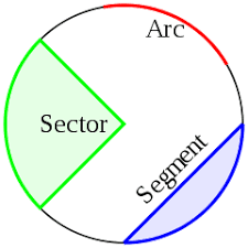 Circle Definition