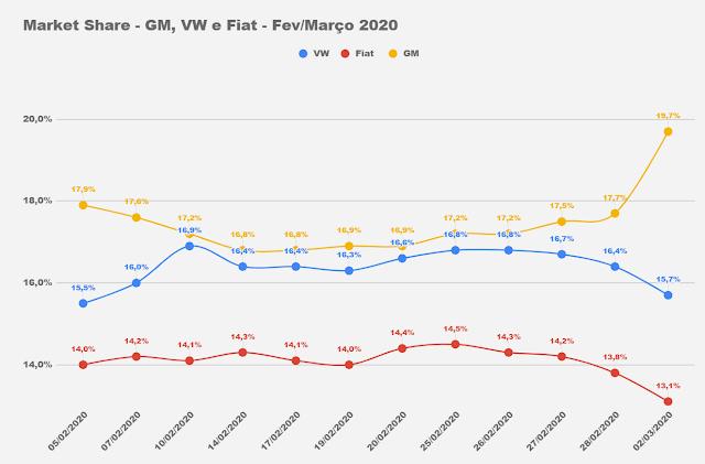 Os carros mais vendidos do Brasil em março de 2020
