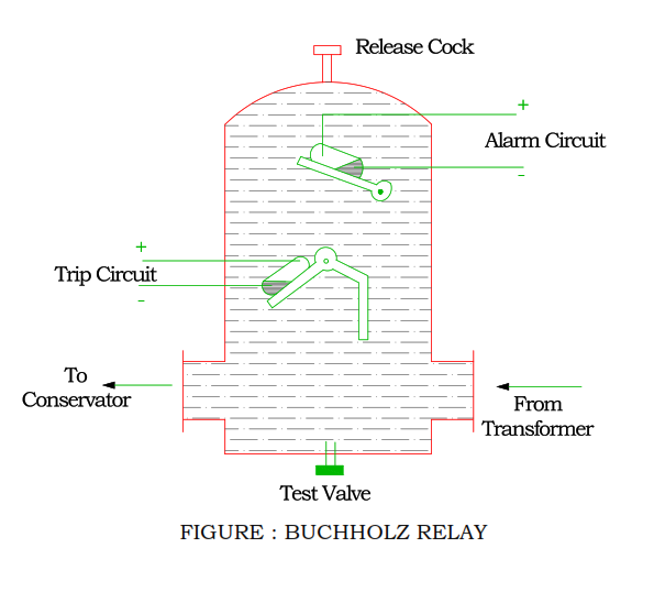 function-of-buchholz-relay.png