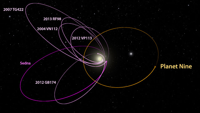 Orbit diagram of planet nine and other Kuiper Belt Objects created using WorldWide Telescope.