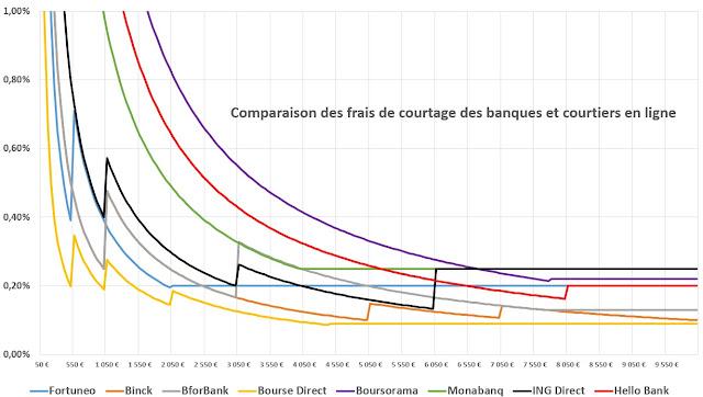 Comparaison des frais de courtage PEA entre les différentes banques et courtiers en ligne