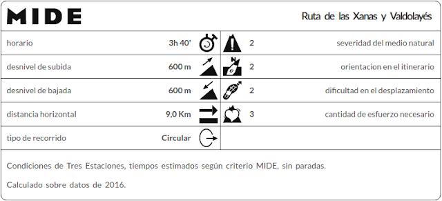Datos MIDE ruta Xanas y Valdolayés