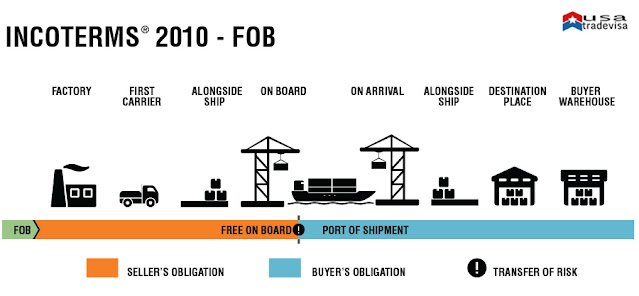 FOB, FOB DELIVERY TERM