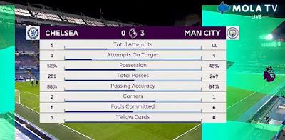 statistic Chelsea vs Manchester City
