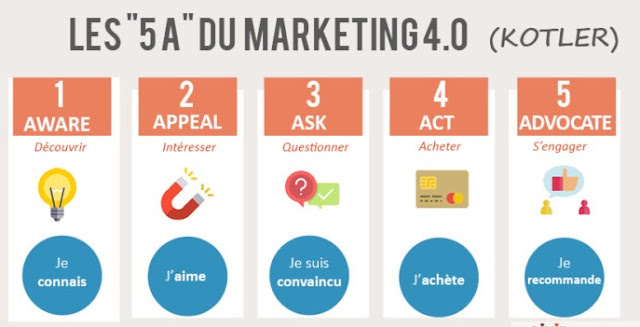 Marketing 4.0 dar 4A menjadi 5A