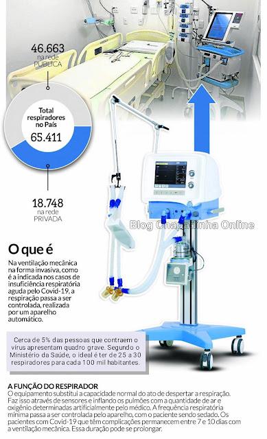 Como funciona um respirador mecânico, usado em casos graves de covid-19