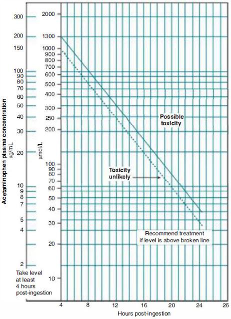 Acetaminophen plasma concentration