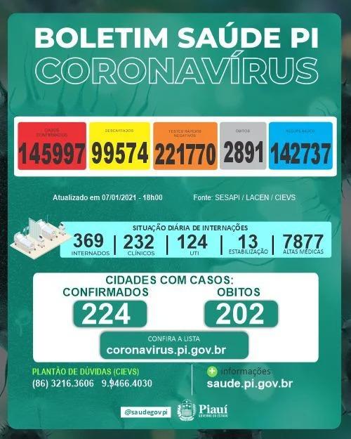 Covid-19: Piauí registra 613 novos casos e 9 óbitos nas últimas 24h