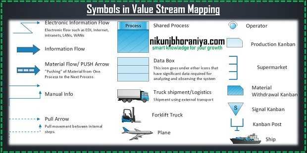 Value Stream Mapping Study Symbols 01