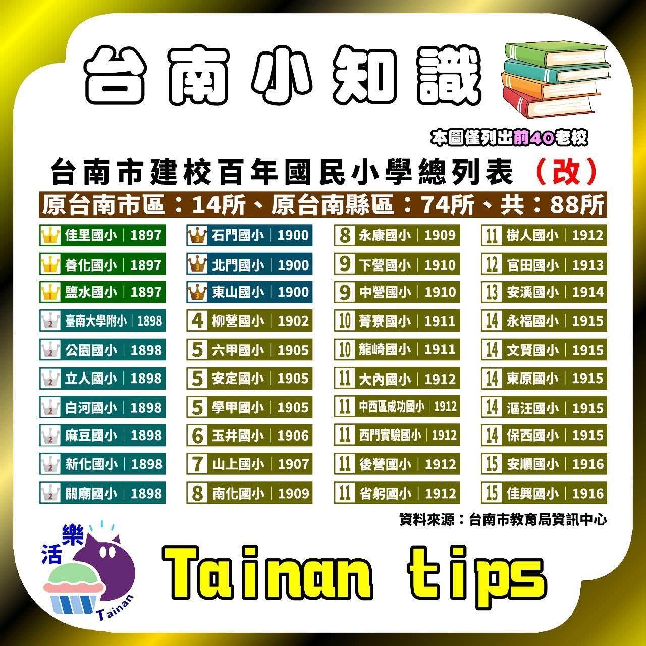 台南的百年小學總列表 台南小知識 2021版