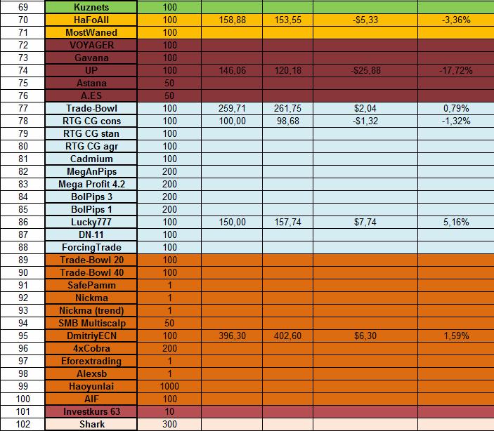 Доходность инвестиций в ПАММ-счета за 03.03.14 - 09.03.14 3