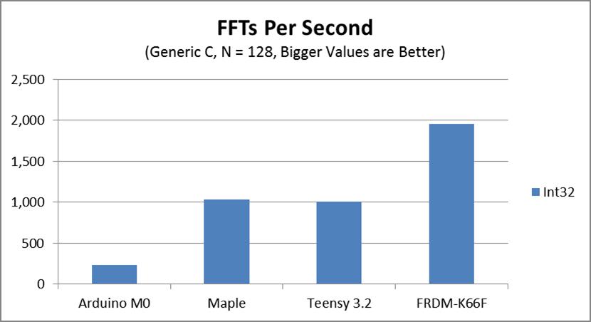 Open Audio: Benchmarking - FFT Speed
