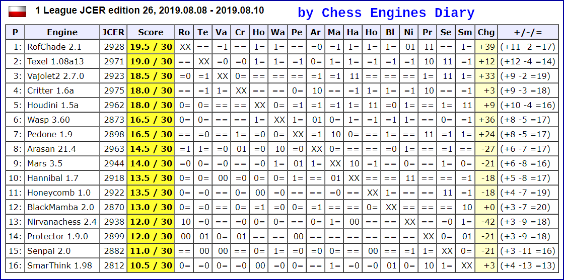 JCER (Jurek Chess Engines Rating) tournaments - Page 17 2019.08.08%252C1League.ed26.html