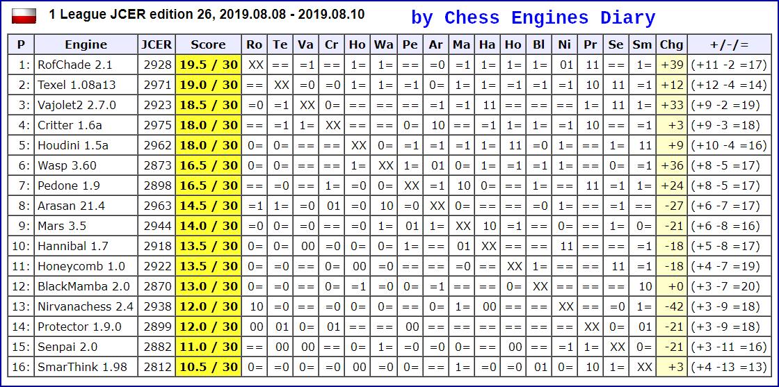 JCER Tournament 2019 - Page 6 2019.08.08%252C1League.ed26.html