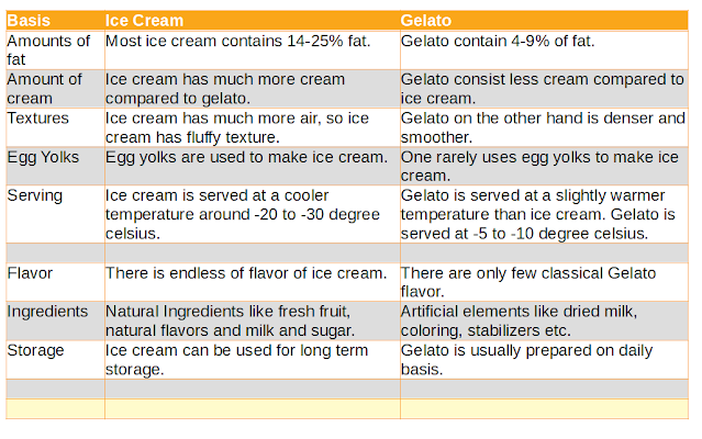 Difference Between Ice-cream and Gelato