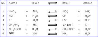 Contoh reaksi asam basa bronsted lowry