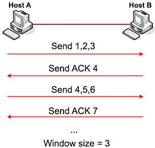TCP_Window_Sliding