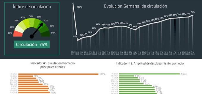 LA CIRCULACIÓN EN EL AMBA YA LLEGA AL 75%