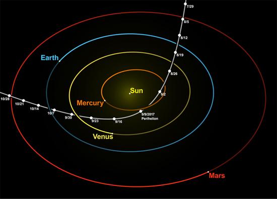 Trajetoria Oumuamua