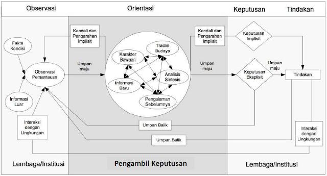 Gambar 2. Konsep OOKT (Suhono, 2015:21)