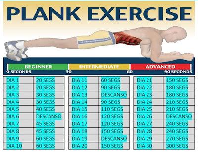 Plank es el ejercicio abdominal que más músculos trabaja en menor tiempo.