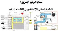 أنظمة الحقن الالكتروني المتقطع للوقود في محركات البنزين pdf