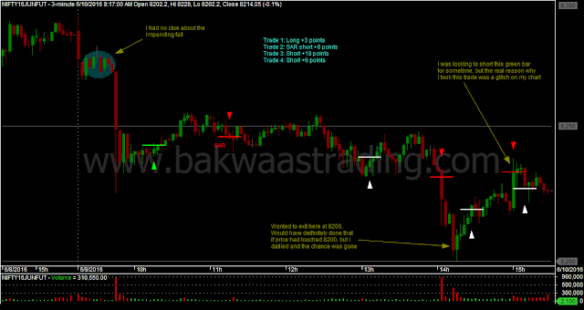 Nifty Price Action Trading