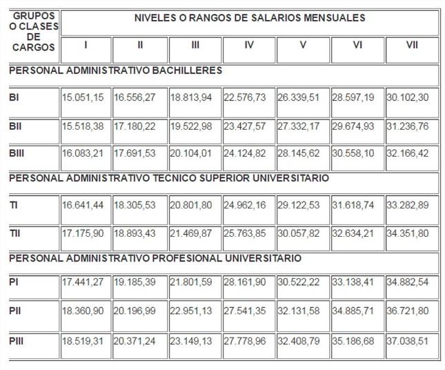 Ciudadanos: Conoce la tabla de remuneraciones de