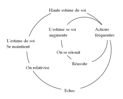 Estime de soi et cercles vertueux for Haute opinion de soi