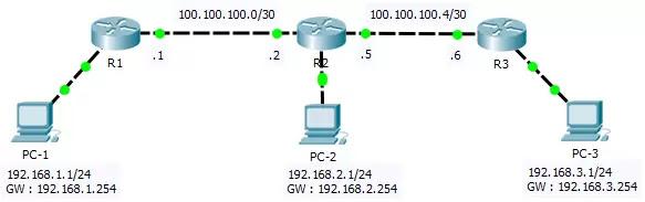 Topologi jaringan yang menggunakan routing RIPv2