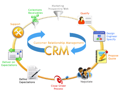CRM Recomenda: CRM Marketing